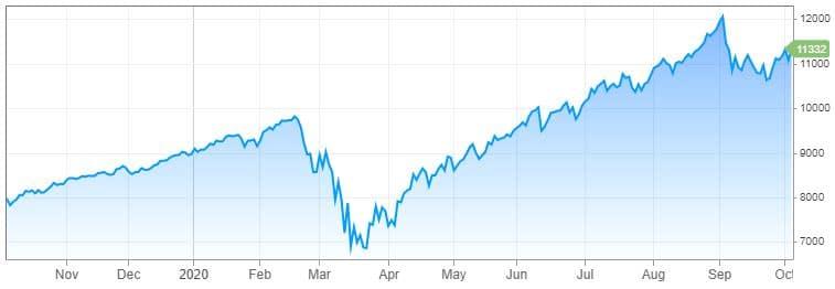 NASDAQ depuis un an