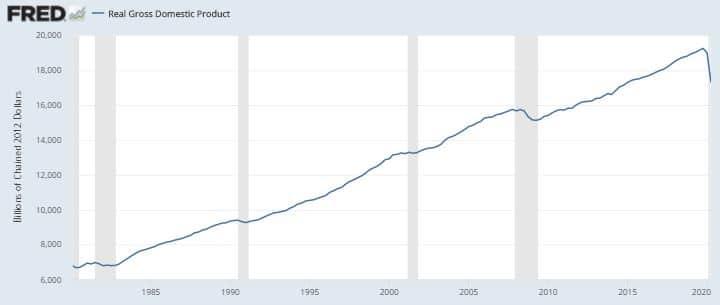 PIB REEL USA