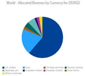 FMI cofer data monnaies de reserve internationales