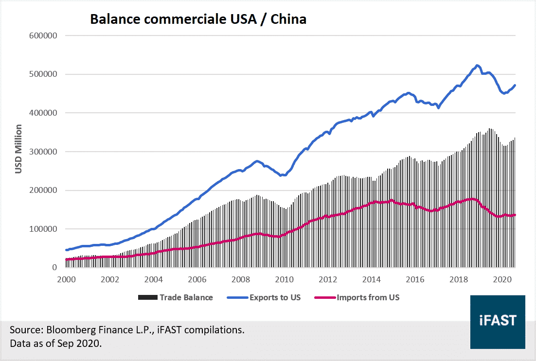 balance commerciale USA Chine