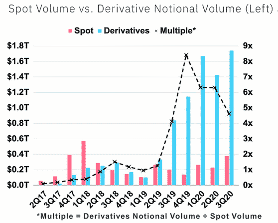 SPot volume bitcoin vs Future notional volumes