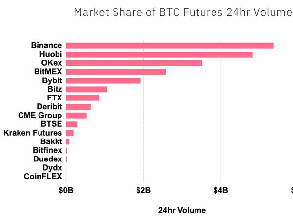 Classement des exchanges de Bitcoin selon leurs volumes sur le marché des Futures
