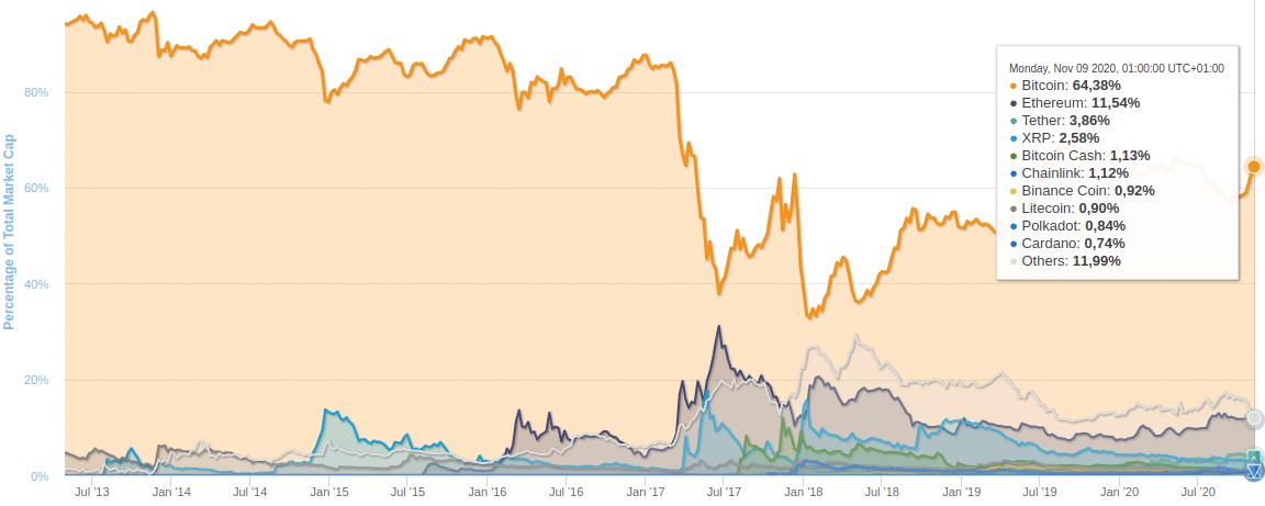 Bitcoin diminance