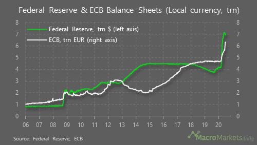 Bilan FED vs Bilan BCE