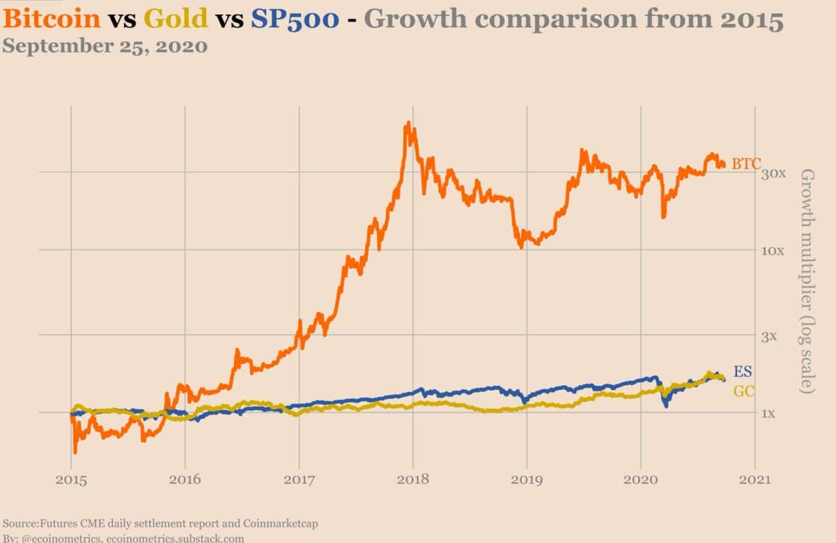 graphique comparant le bitcoin, l'or et le SP500