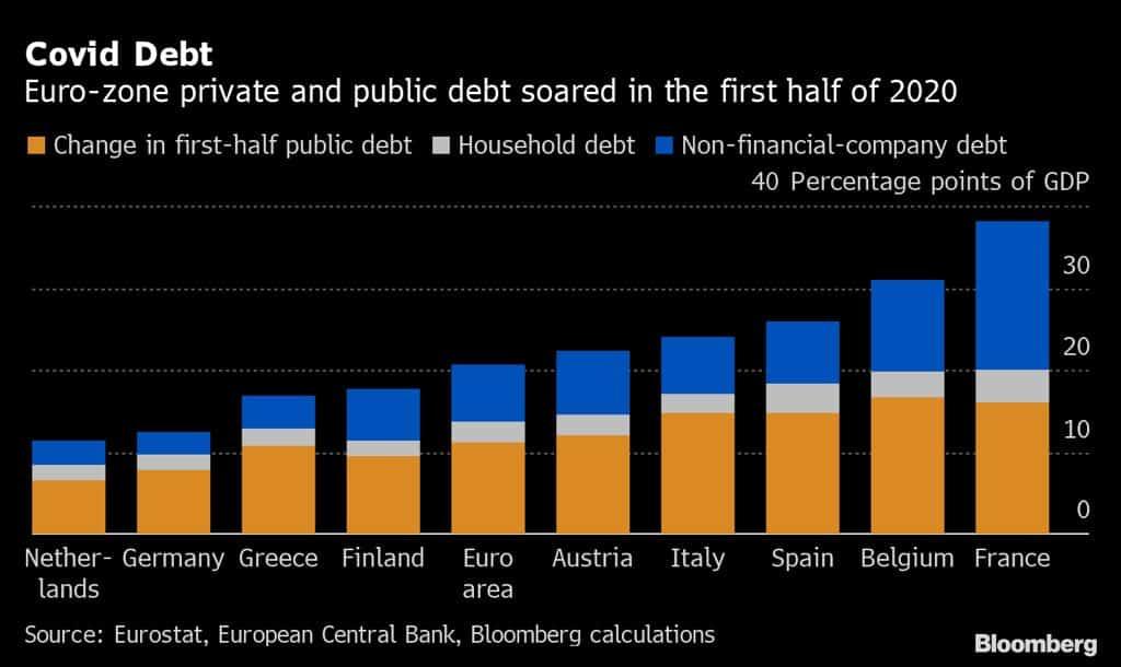 AUgmentation de la dette en europe à cause du Covid