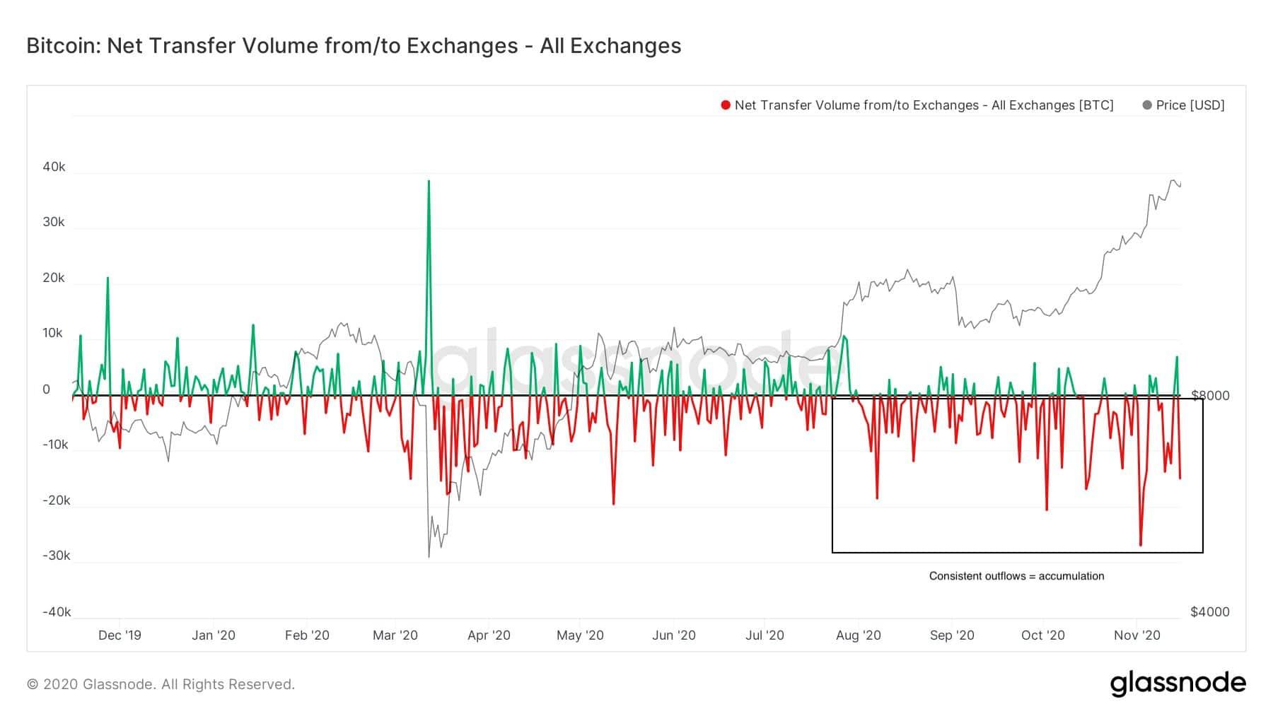Flux nets de bitcoin sur les exchanges