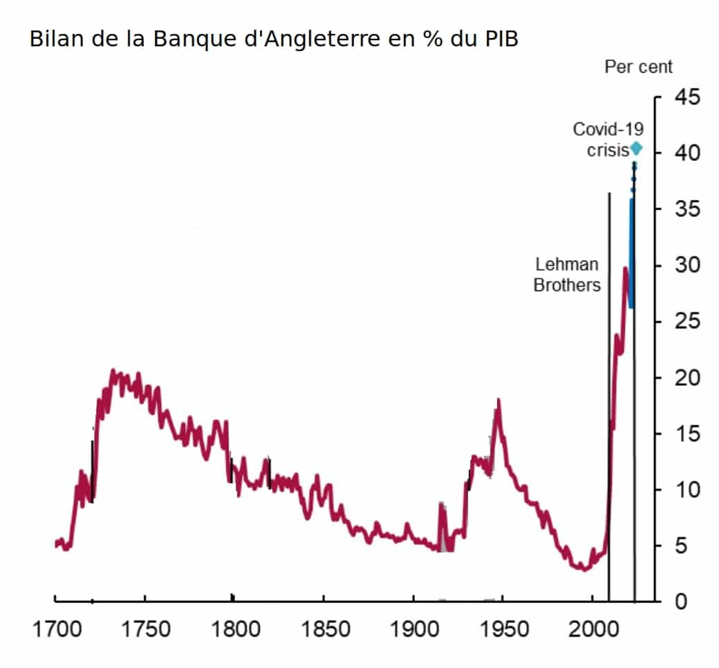 Bilan de la BoE en % du PIB
