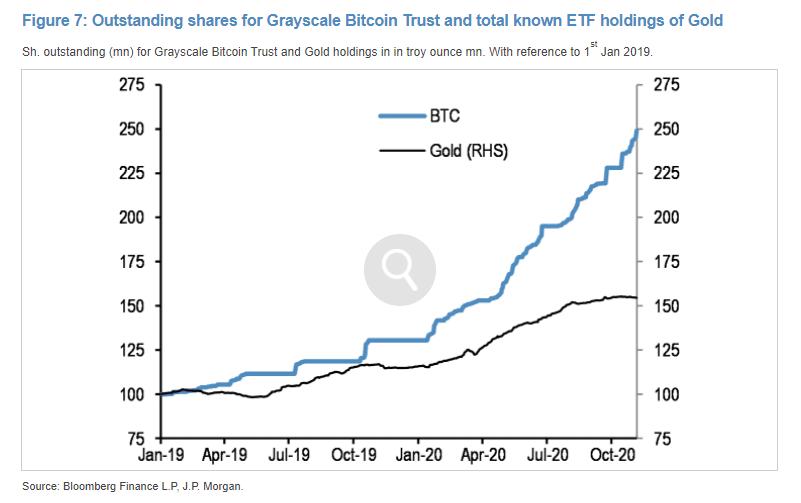 Gold vs Bitcoin october etf