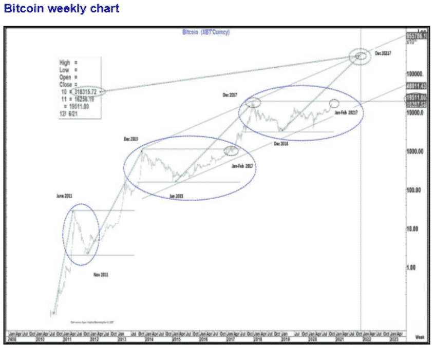 graphique Weekly bitcoin