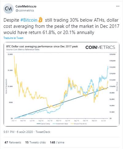 CoinMetrics DCA investissement programmé Bitcoin BTC