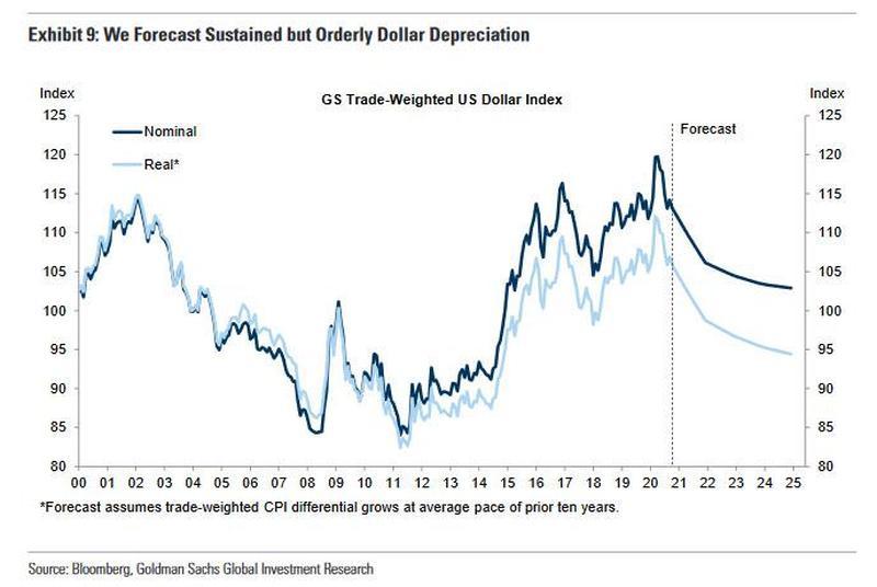taux de change du dollar pondéré des échanges commerciaux