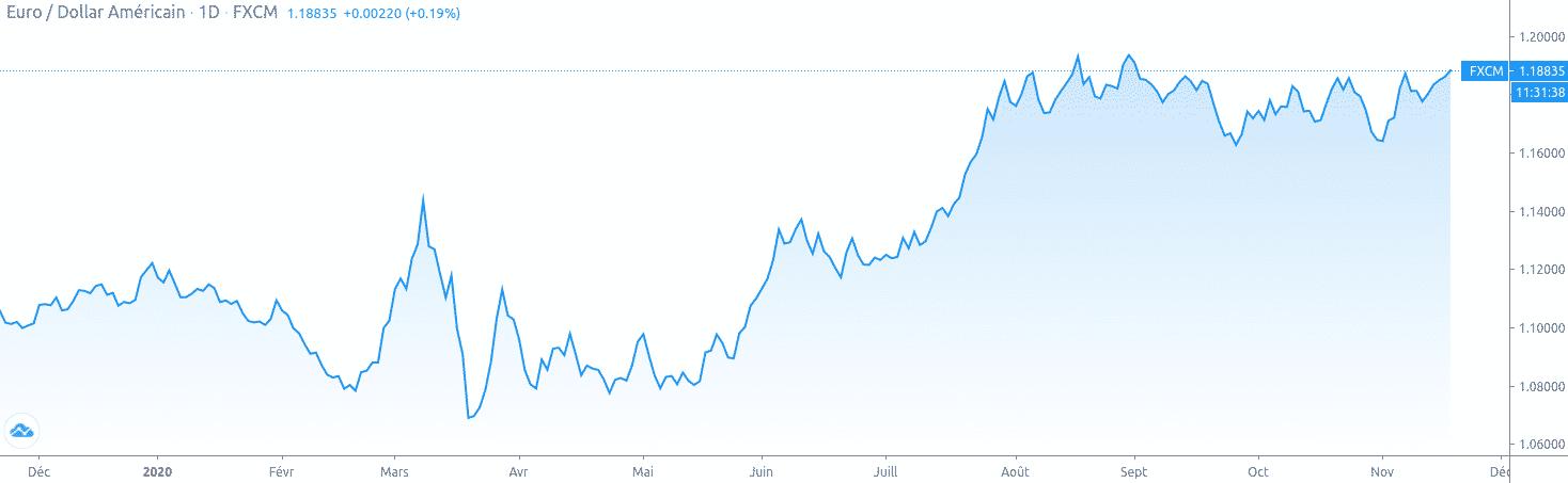 grahpique euros / usd