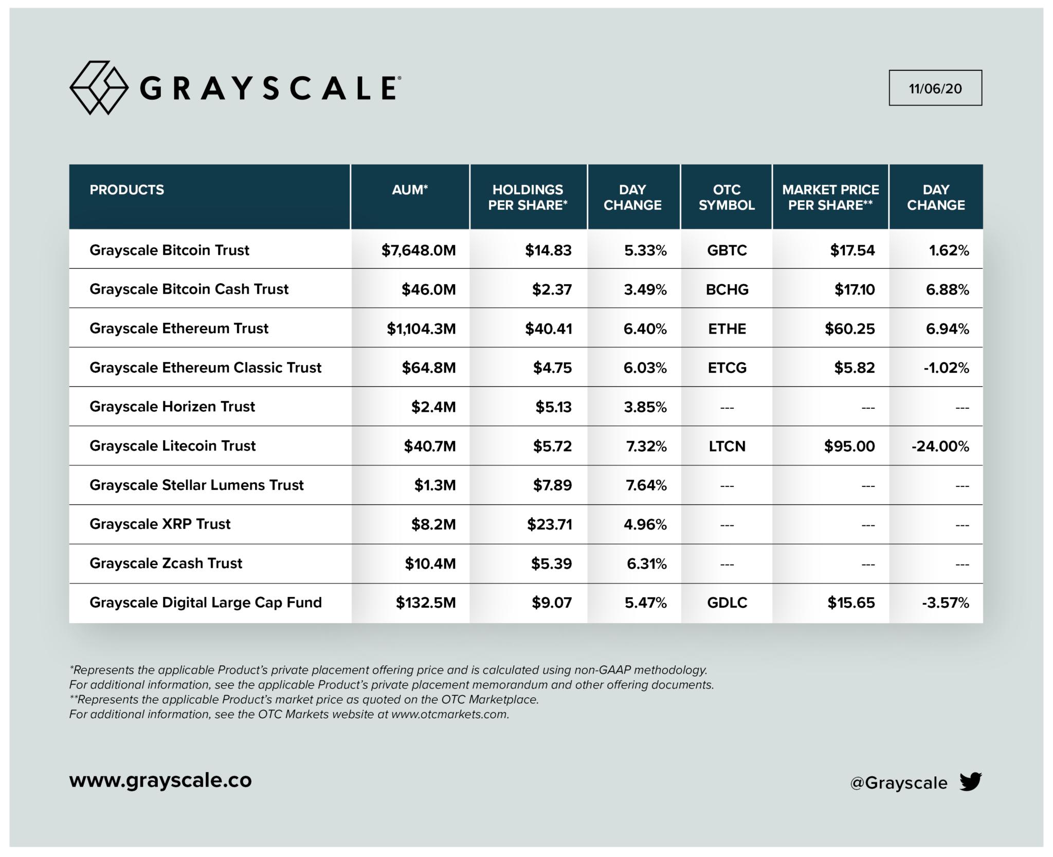 Grayscale cryptomonnaies investissements