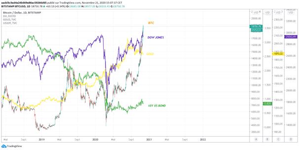 Comparaison du BTC, du 10Y, du Dow Jones et de l'or. Source : tradingview.