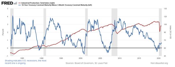 Différentiel taux 10 ans et taux 3 mois. Indicateur du risque de récession (récessions en gris).