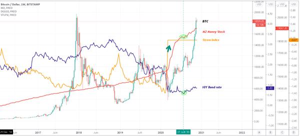 Comparaison entre la masse monétaire, le BTC, le 10Y et le stress financier.