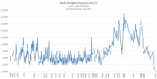 taux d'intérêts banque d'Angleterre