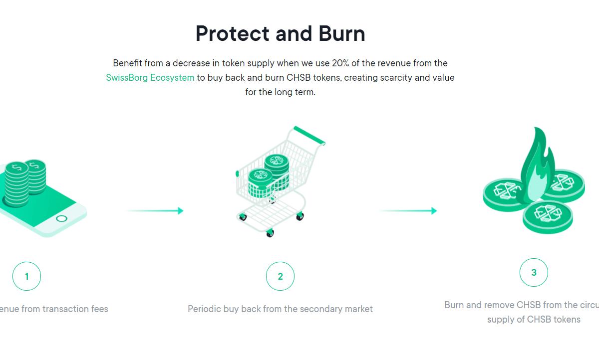 Présentation schématique du mécanisme de Protect&Burn