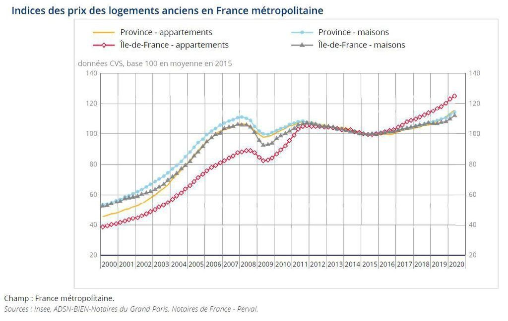 Prix immobiliers France