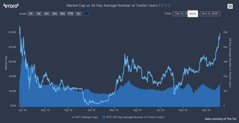 capitalisation du bitcoin vs bitcoin activity on twitter
