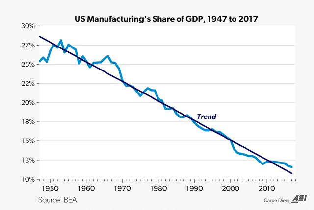 Industrie relative au PIB USA