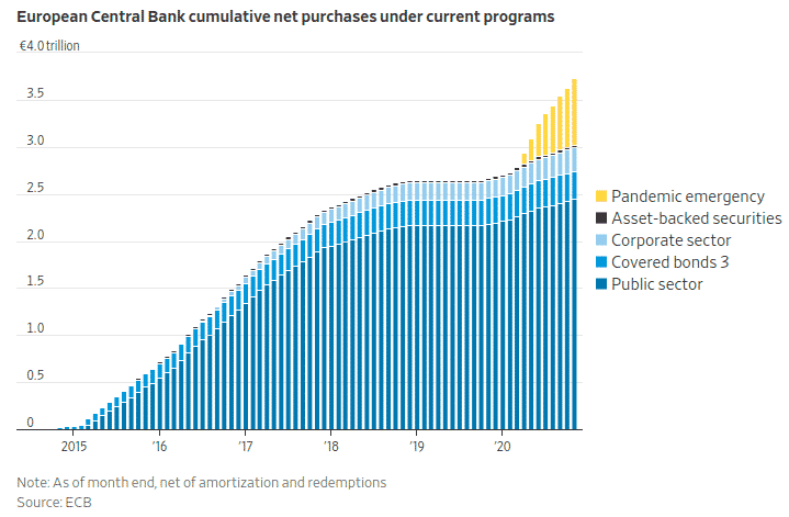 QE cumulé de la BCE