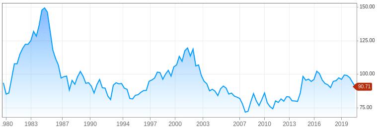 DXY dollar 1980-2020
