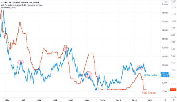 indice dollar et taux fed