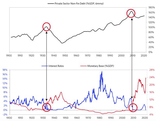 endettement, taux et base monétaire aux états-unis