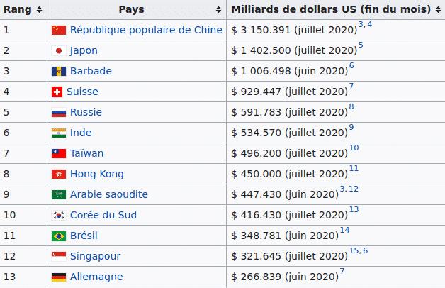 Réserves de change par pays en milliards