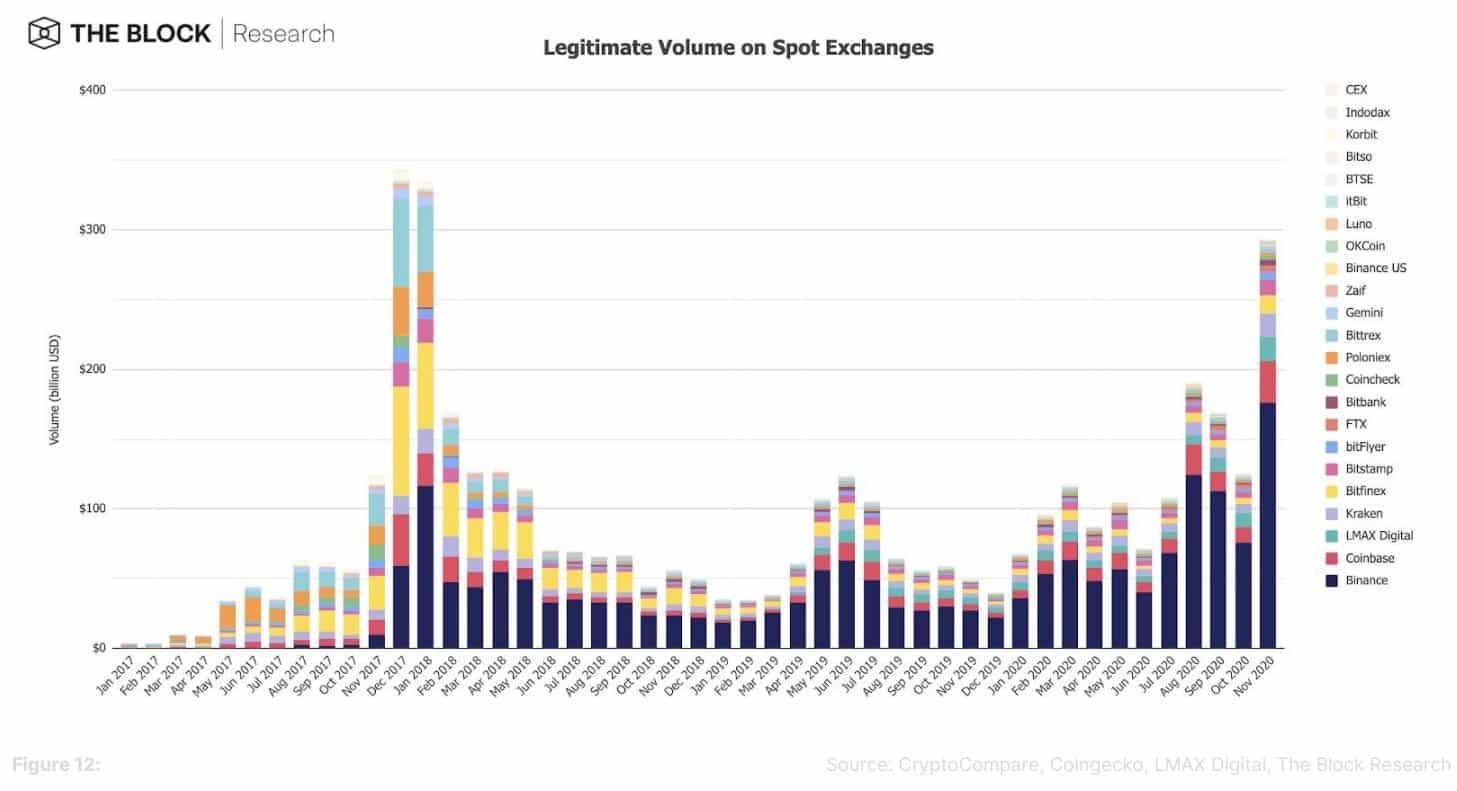 volumes Bitcoin