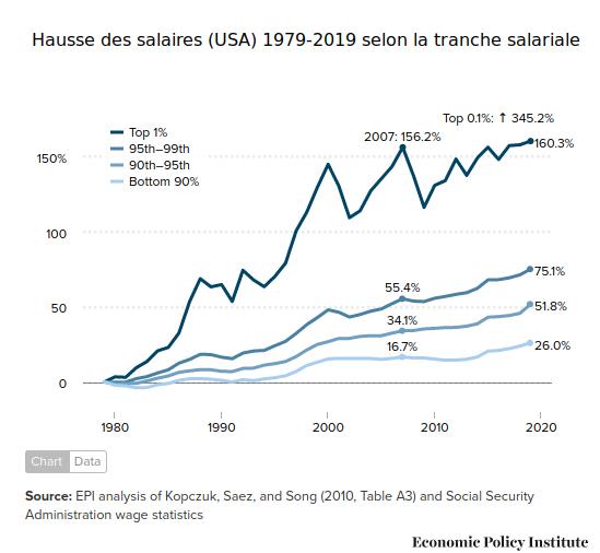 Evolution des salaires USA par tranche de revenus