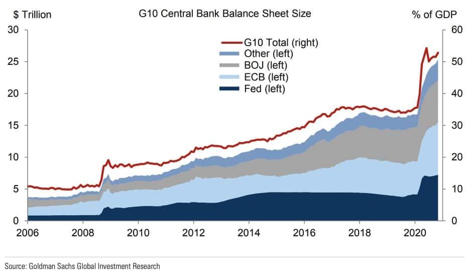 bilan des banques centrales du g10