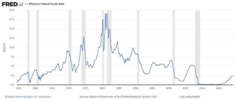 Fed fund historique