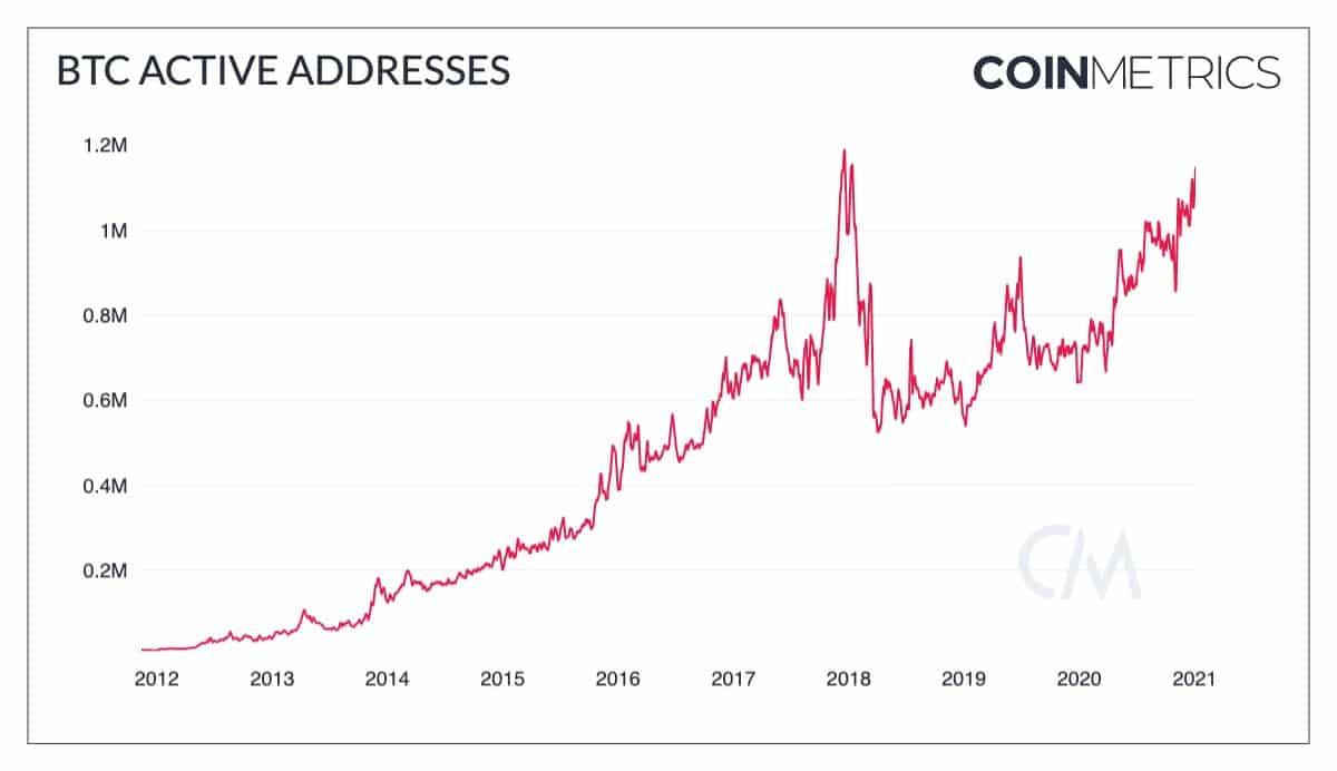 Nombre d'adresses Bitcoin actives