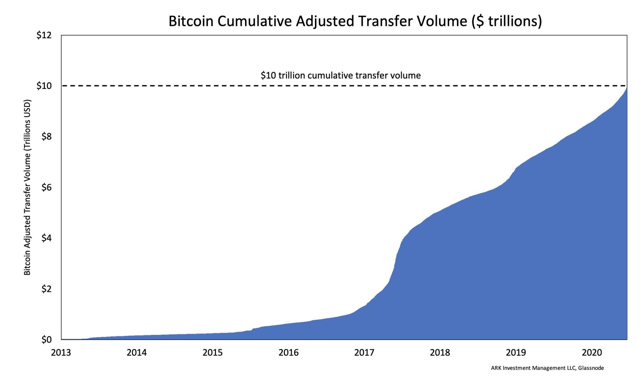 Volume cumulé de transactions en Bitcoin