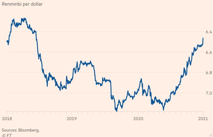 USD/RMB