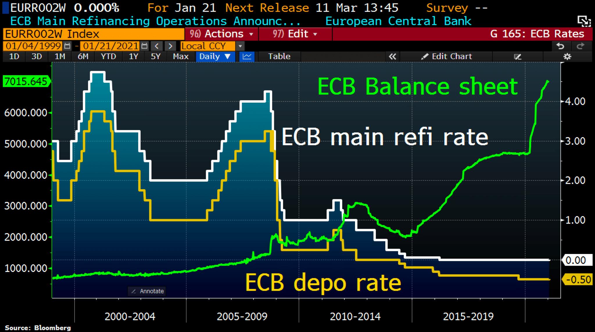 BCE main rates