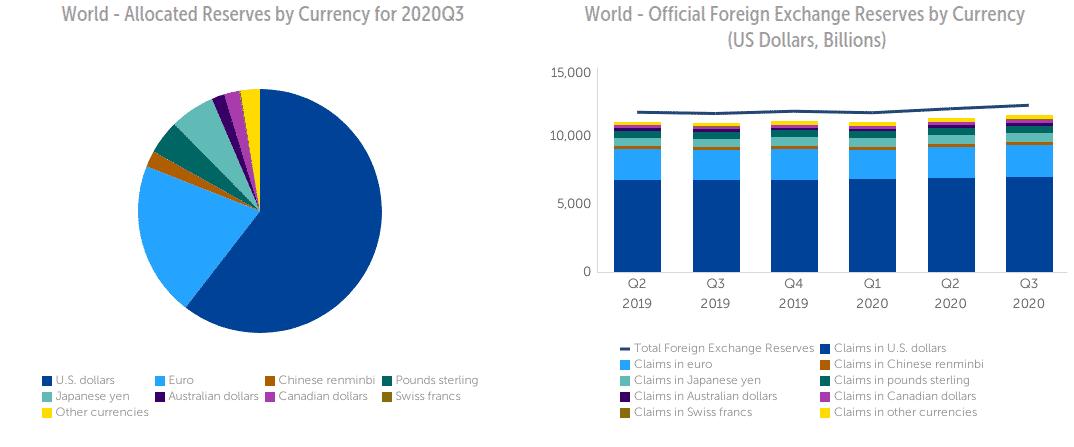Réserves de change internationales coffer FMI