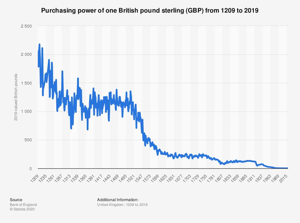 purchasing power sterling
