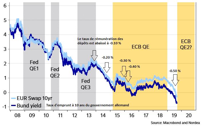 taux de rémunération des dépôts BCE