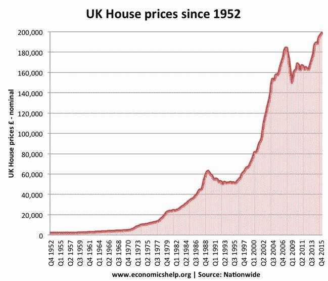 Prix immobilier UK historique