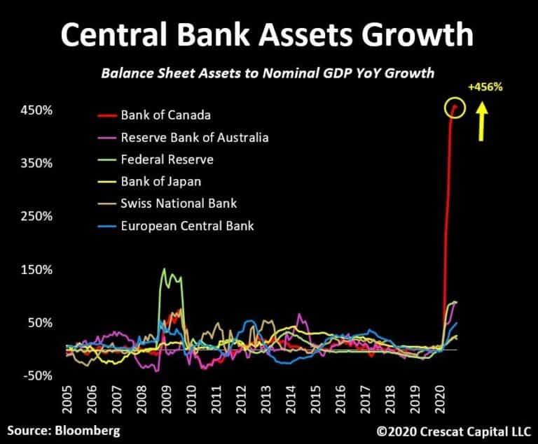 bilan de la BoC vs PIB