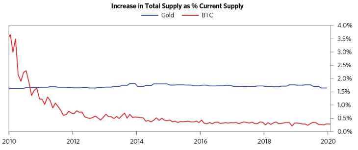 inflation BTC vs inflation gold