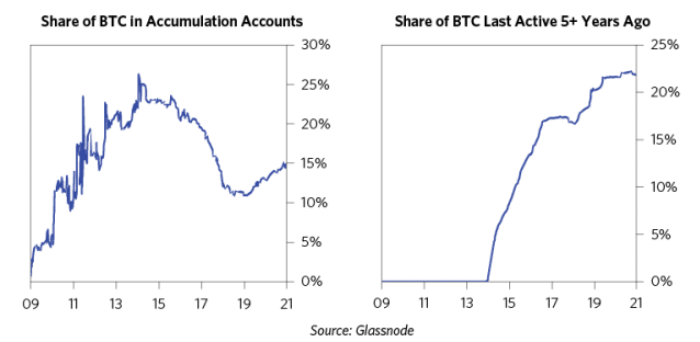accumulation de bitcoin