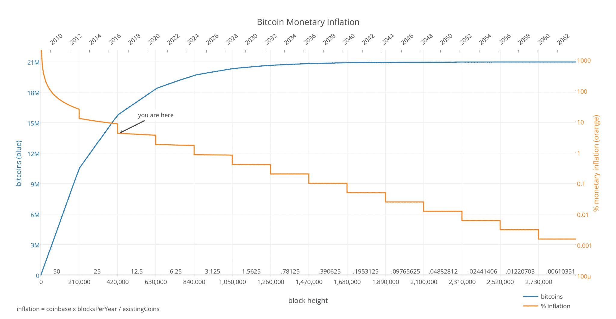 bitcoin inflation halving