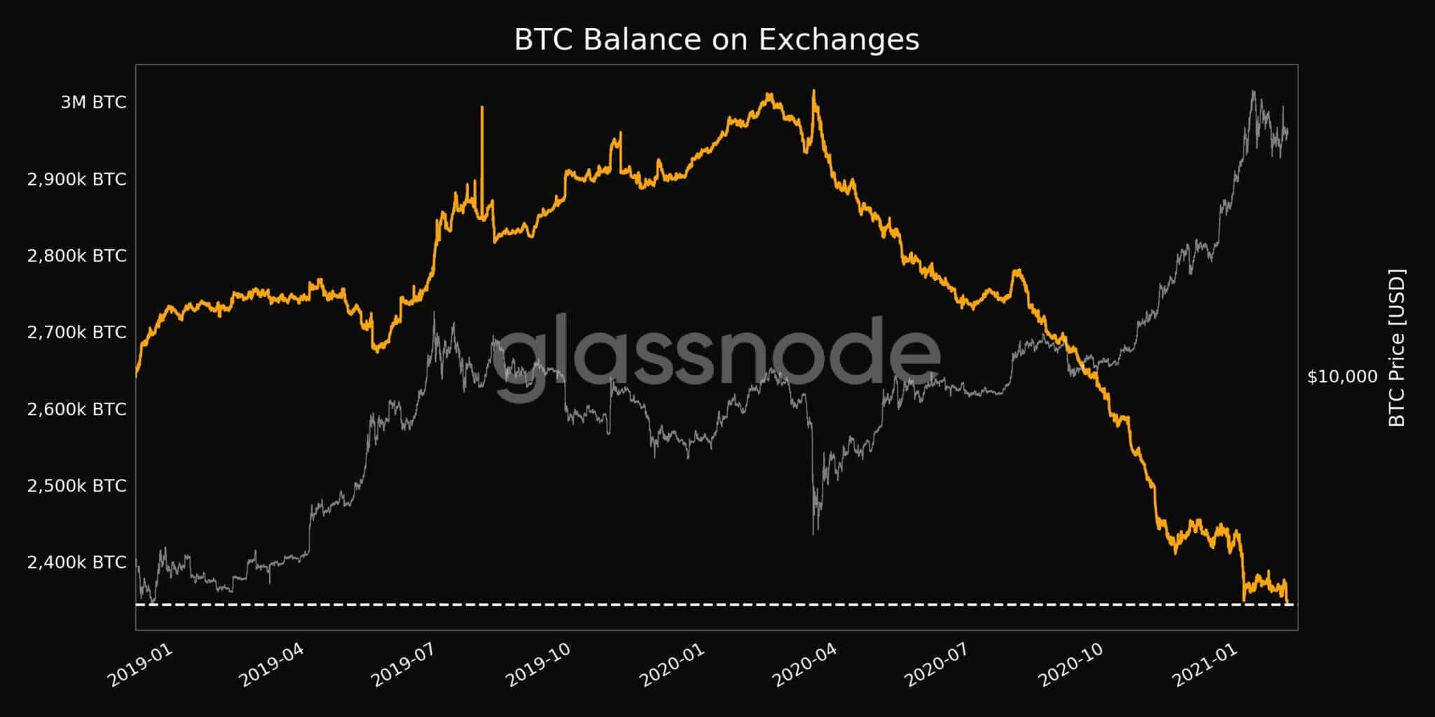 Nombre total de bitcoins sur les exchanges