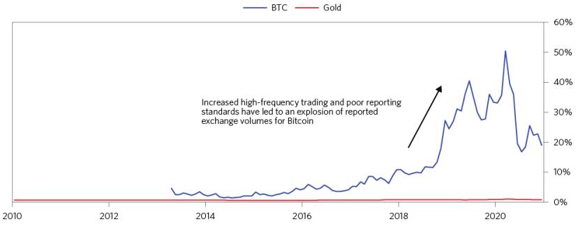 gold turnover vs btc turover