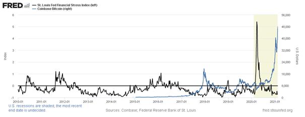 Financial Stress Index & Bitcoin